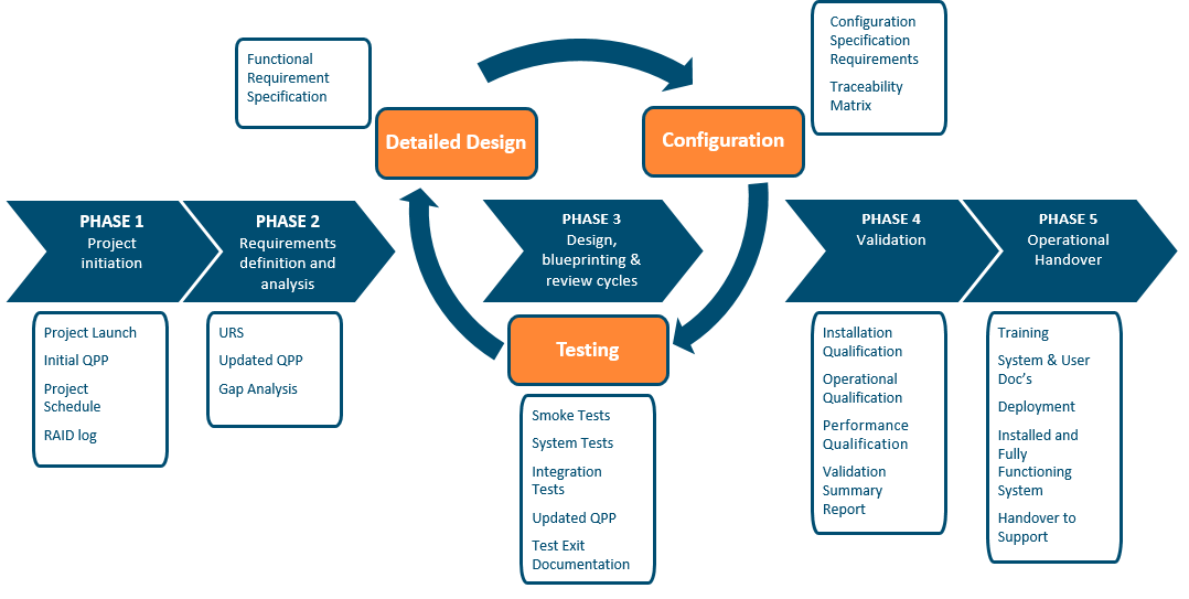 Software implementation lifecycle
